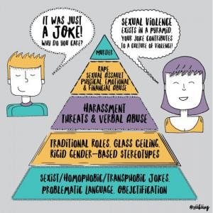 pyramid of misogyny